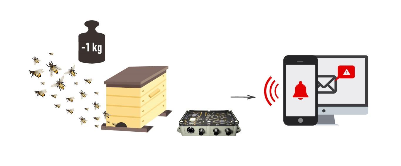 Bienenstockwaage Schwarm-Alarm